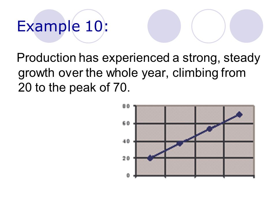 Example 10: Production has experienced a strong, steady growth over the whole year, climbing from 20 to the peak of 70.
