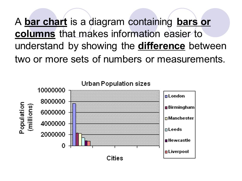 A bar chart is a diagram containing bars or columns that makes information easier to understand by showing the difference between two or more sets of numbers or measurements.