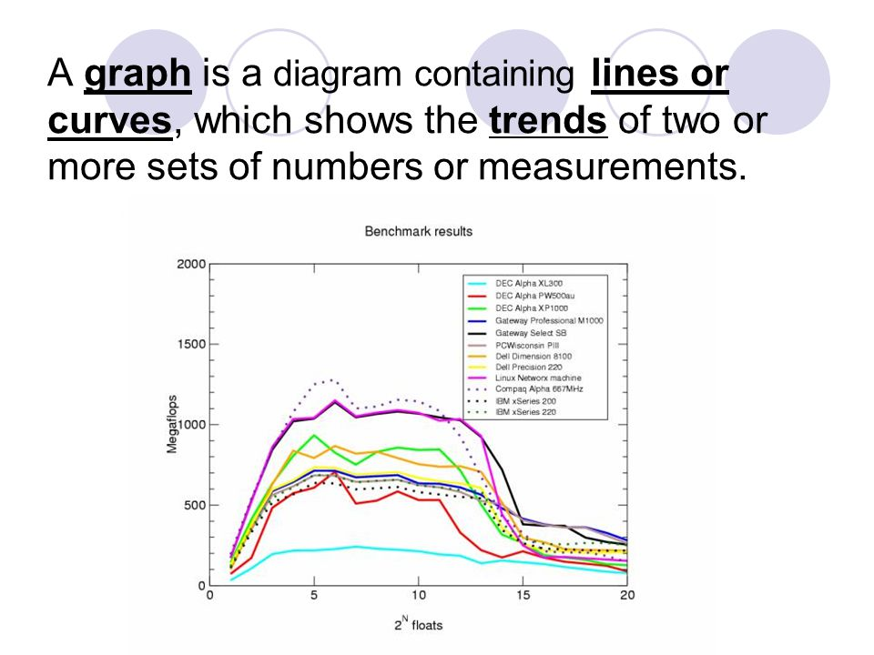 A graph is a diagram containing lines or curves, which shows the trends of two or more sets of numbers or measurements.