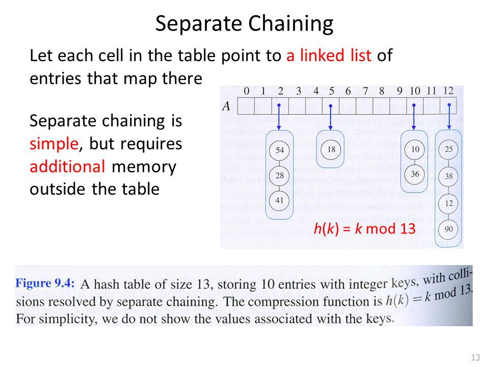 Dictionaries Separate Chaining. 4/1/2017 2:36 PM. Let each cell in the table point to a linked list of entries that map there.