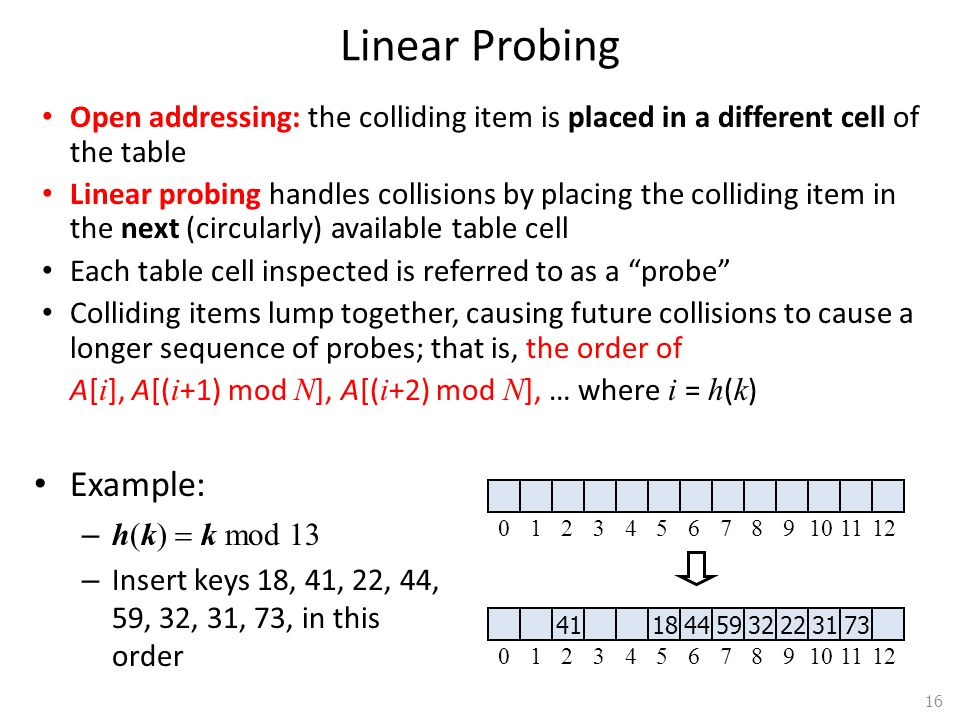 Linear Probing Example: