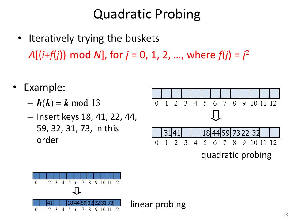 Quadratic Probing Iteratively trying the buskets