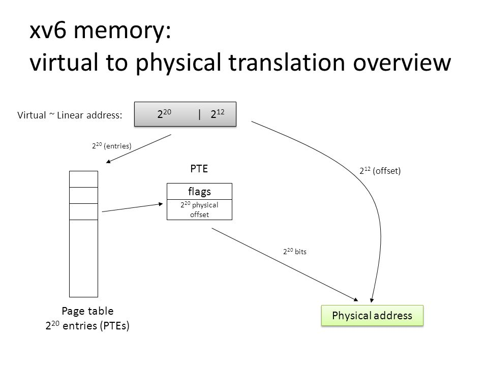 xv6 memory: virtual to physical translation overview