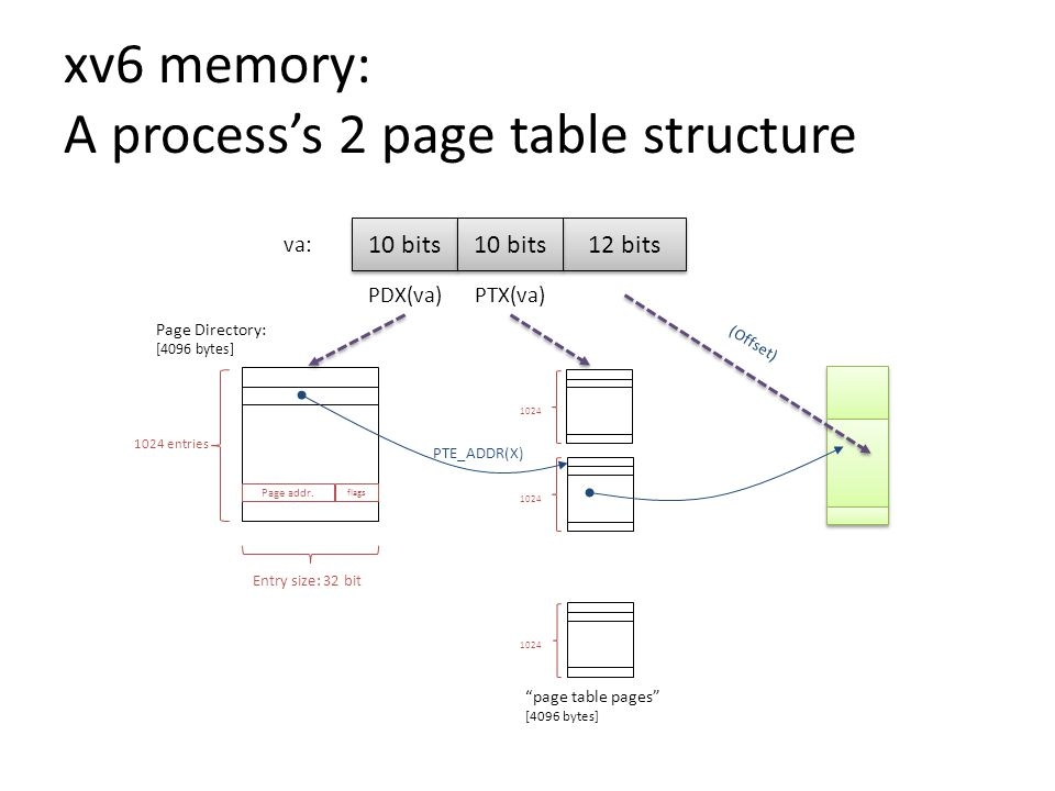 xv6 memory: A process's 2 page table structure