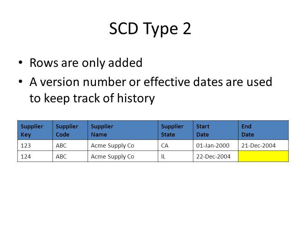 SCD Type 2 Rows are only added