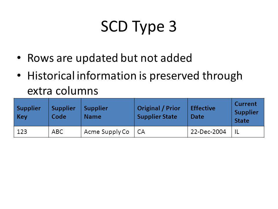 SCD Type 3 Rows are updated but not added