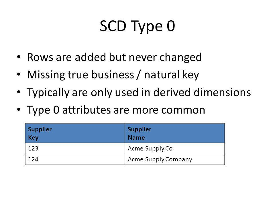 SCD Type 0 Rows are added but never changed