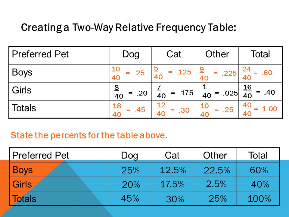 Creating a Two-Way Relative Frequency Table: