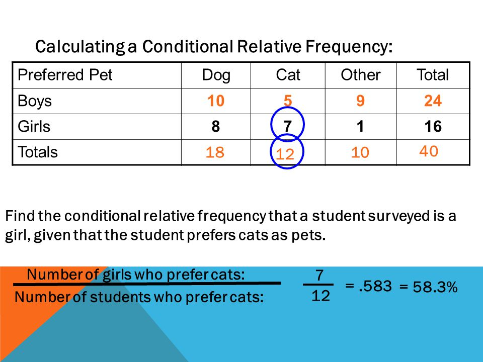 Calculating a Conditional Relative Frequency: