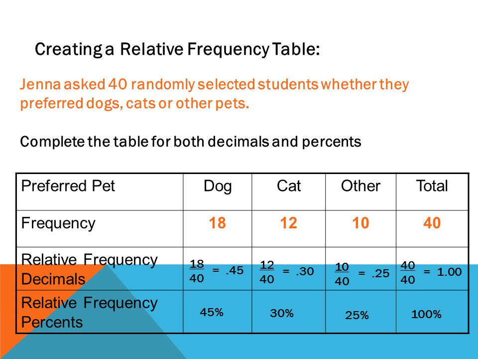 Creating a Relative Frequency Table: