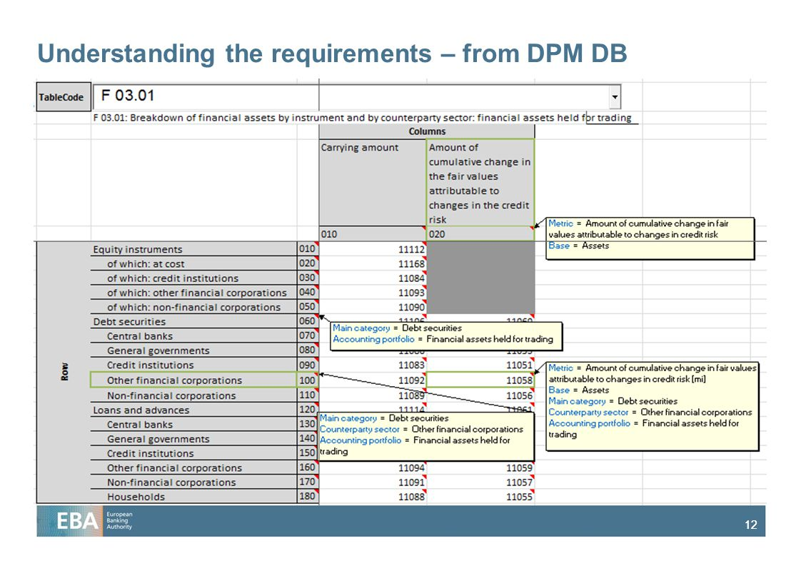 Understanding the requirements – from DPM DB