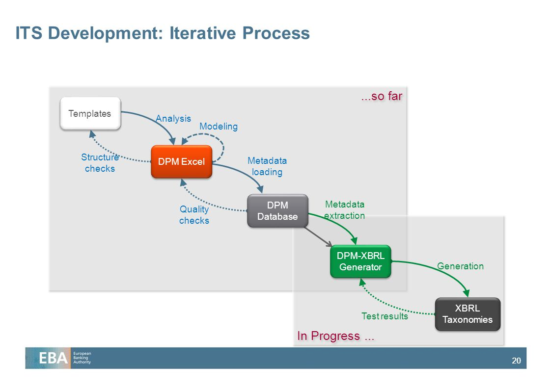 ITS Development: Iterative Process