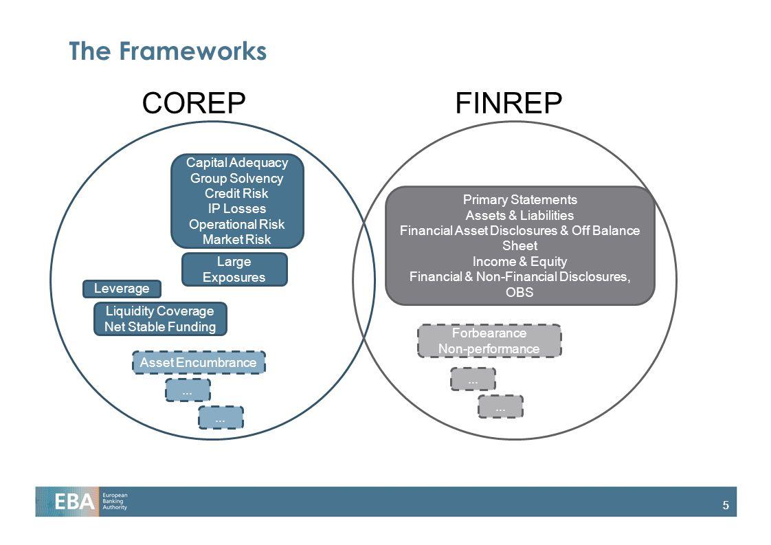 COREP FINREP The Frameworks Capital Adequacy Group Solvency