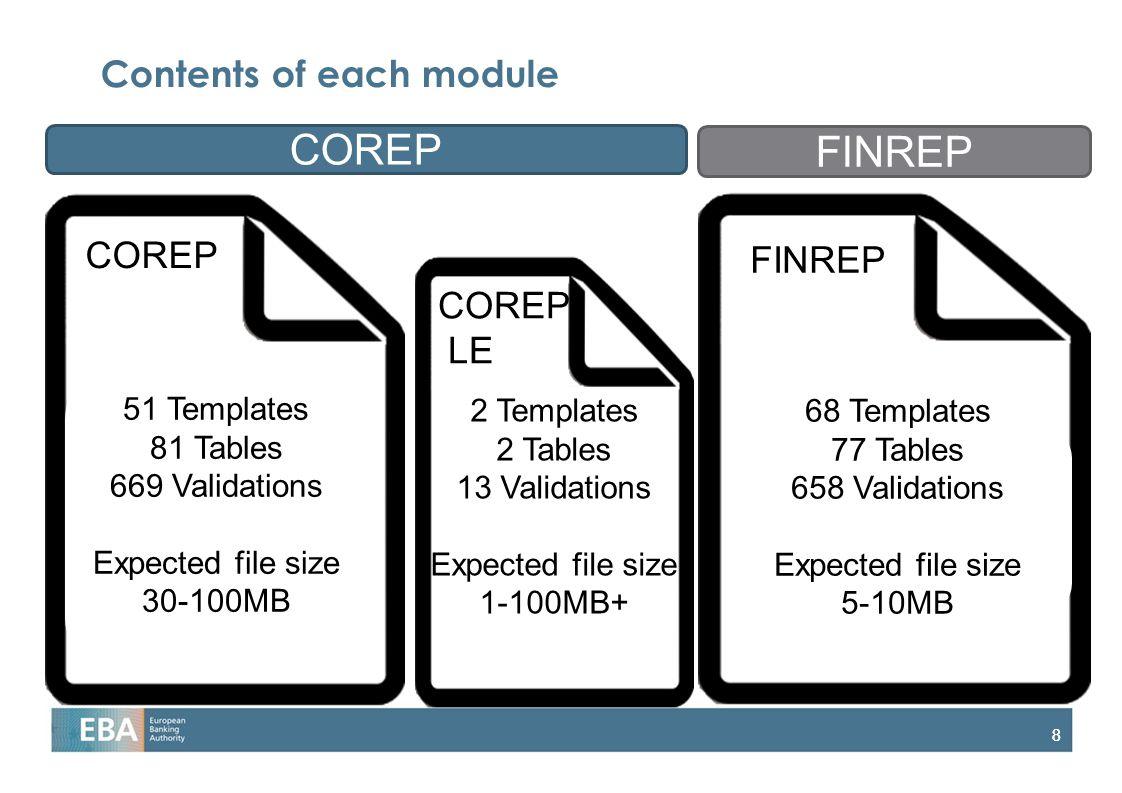 Contents of each module
