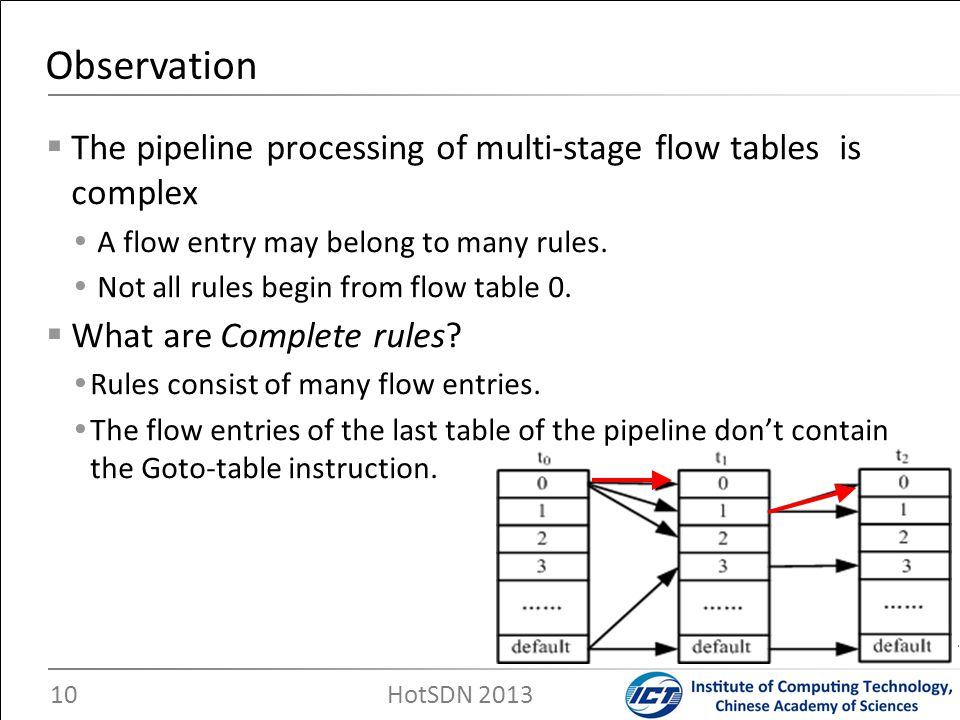 Observation The pipeline processing of multi-stage flow tables is complex. A flow entry may belong to many rules.