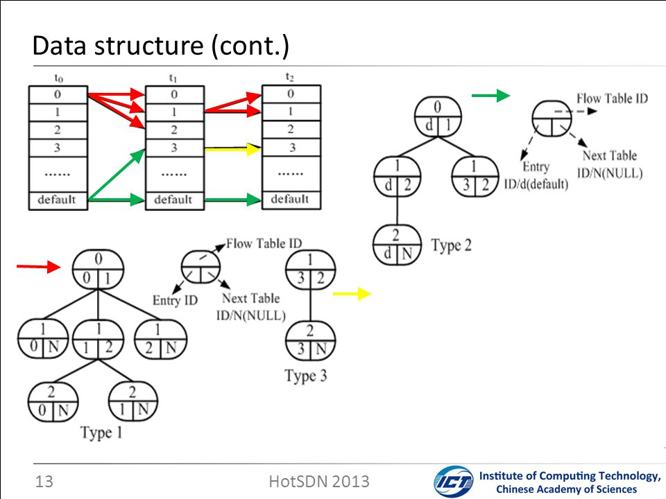 Data structure (cont.) HotSDN 2013