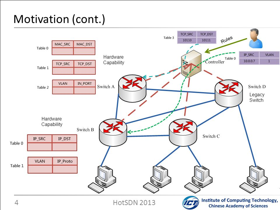 Motivation (cont.) HotSDN 2013 Rules Hardware Capability Legacy Switch