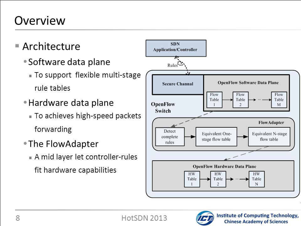 Overview Architecture Software data plane Hardware data plane