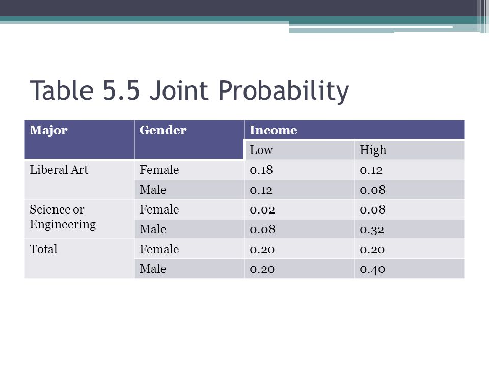 Table 5.5 Joint Probability