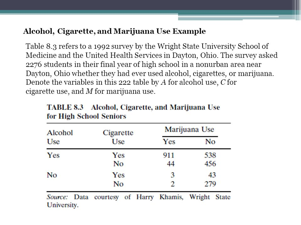 Alcohol, Cigarette, and Marijuana Use Example