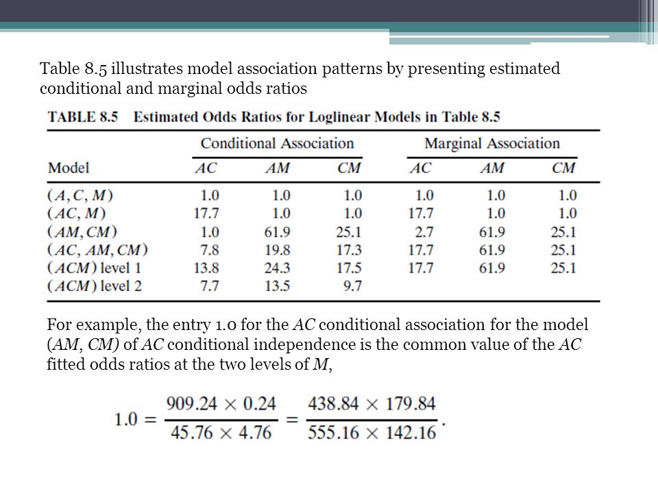 Table 8.5 illustrates model association patterns by presenting estimated