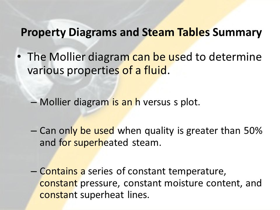 Property Diagrams and Steam Tables Summary