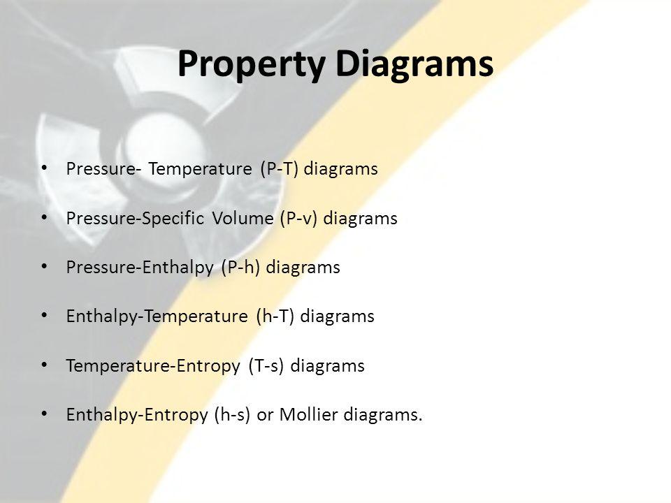 Property Diagrams Pressure- Temperature (P-T) diagrams