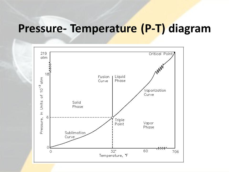 Pressure- Temperature (P-T) diagram