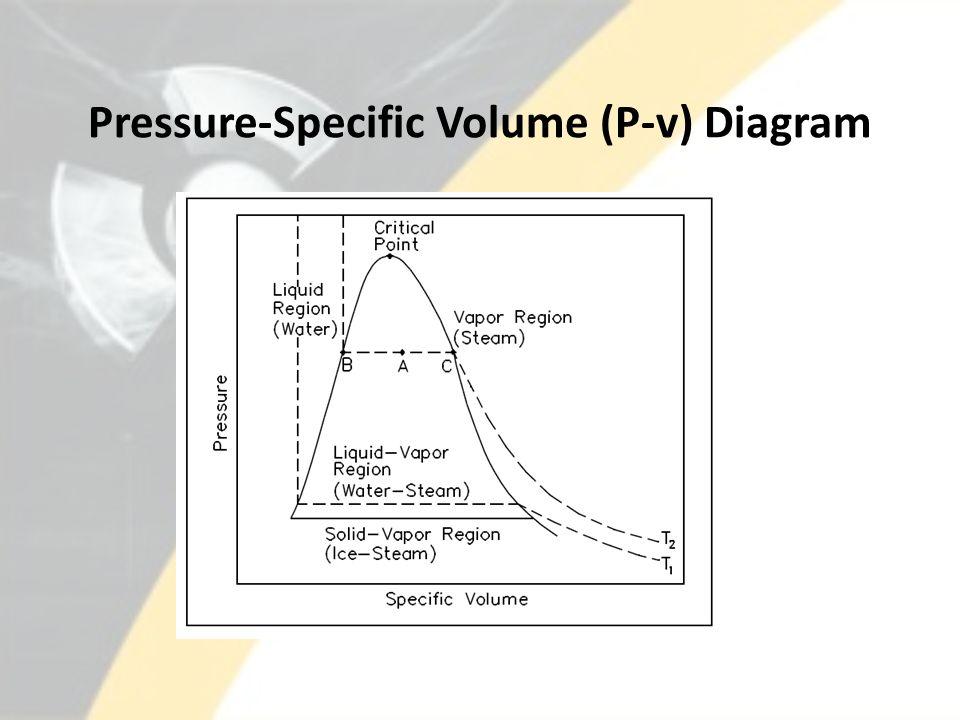 Pressure-Specific Volume (P-v) Diagram