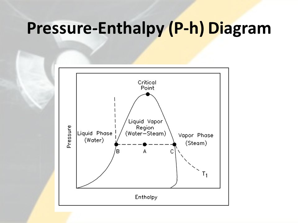 Pressure-Enthalpy (P-h) Diagram