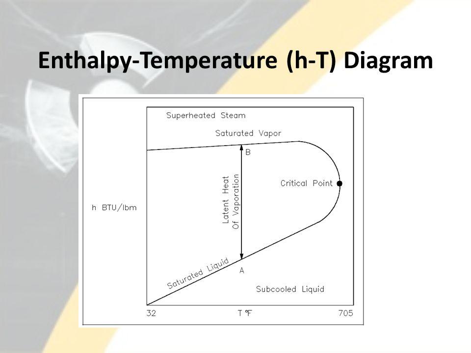 Enthalpy-Temperature (h-T) Diagram