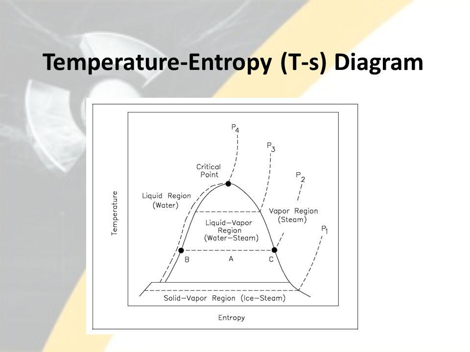 Temperature-Entropy (T-s) Diagram