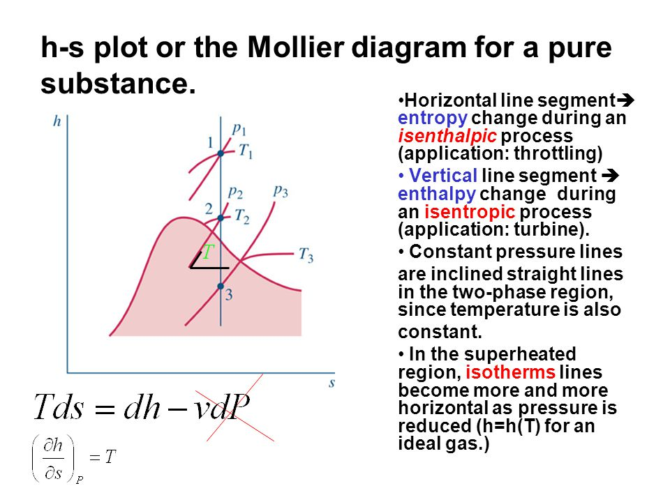 h-s plot or the Mollier diagram for a pure substance.