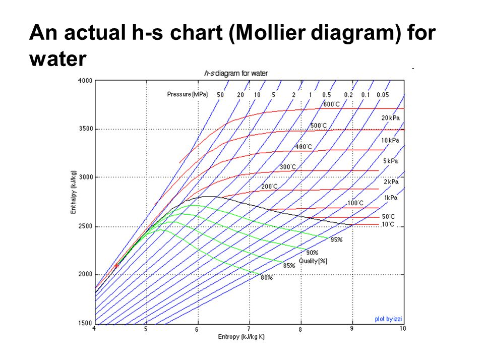 An actual h-s chart (Mollier diagram) for water