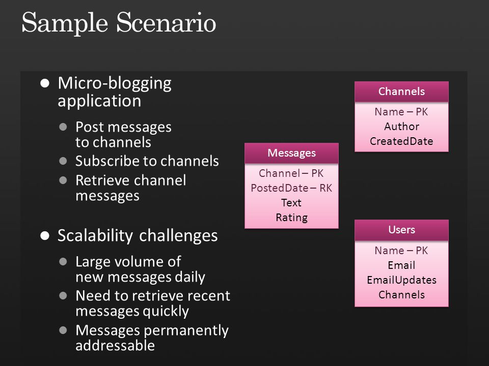 Sample Scenario Micro-blogging application Scalability challenges