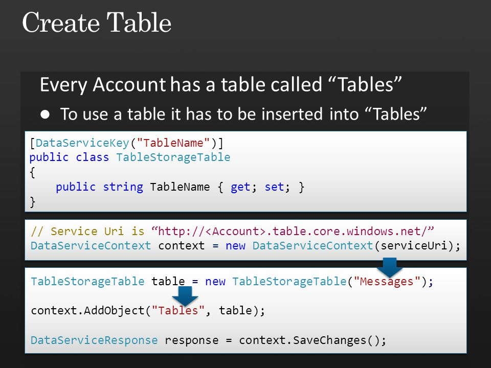 Create Table Every Account has a table called Tables