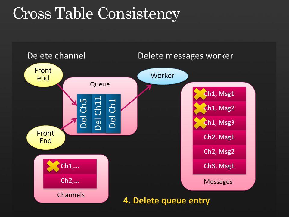 Cross Table Consistency