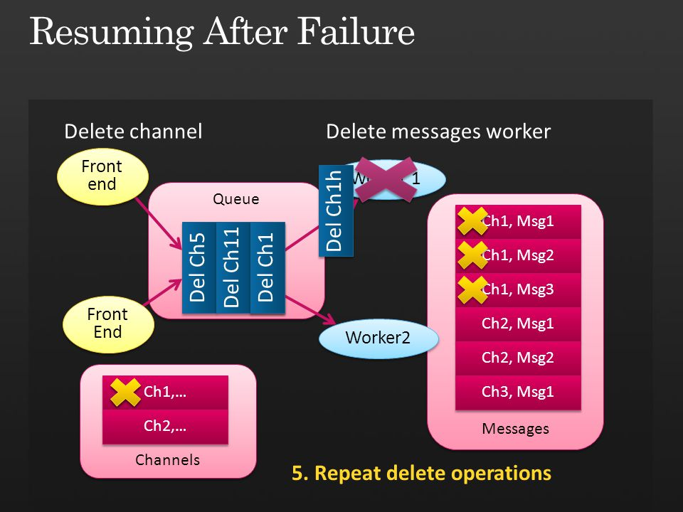 Resuming After Failure