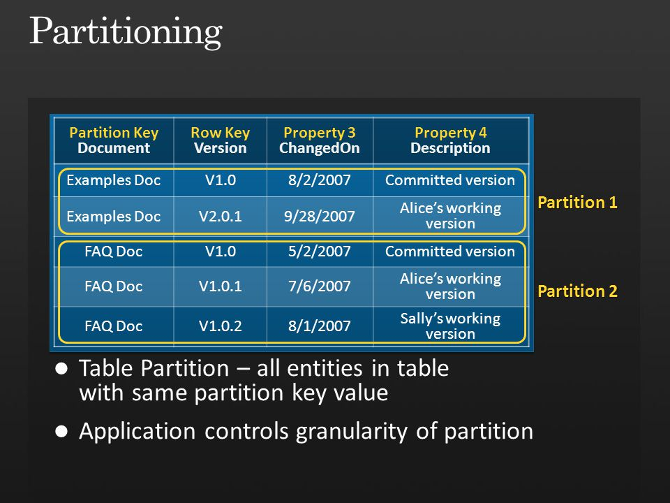 Partitioning Partition Key. Document. Row Key. Version. Property 3. ChangedOn. Property 4. Description.