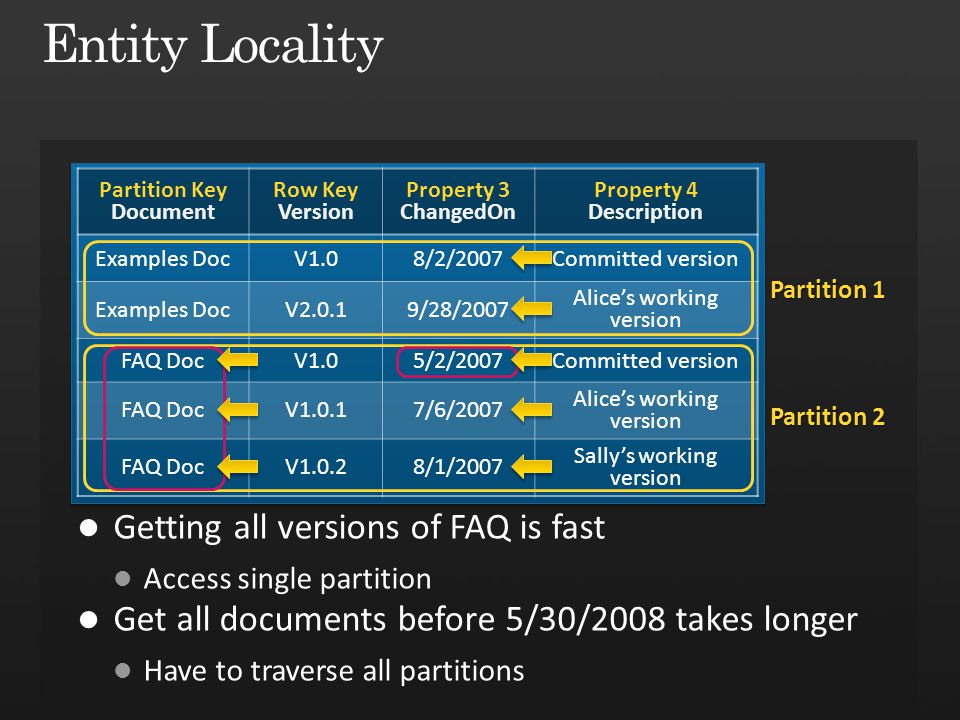 Entity Locality Getting all versions of FAQ is fast