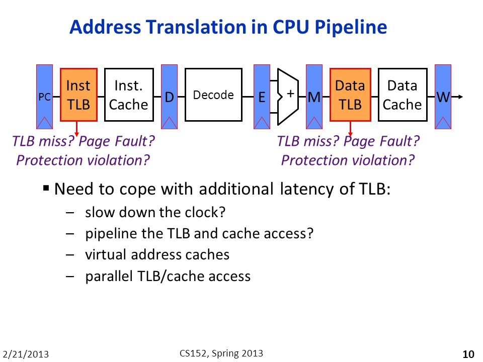 Address Translation in CPU Pipeline