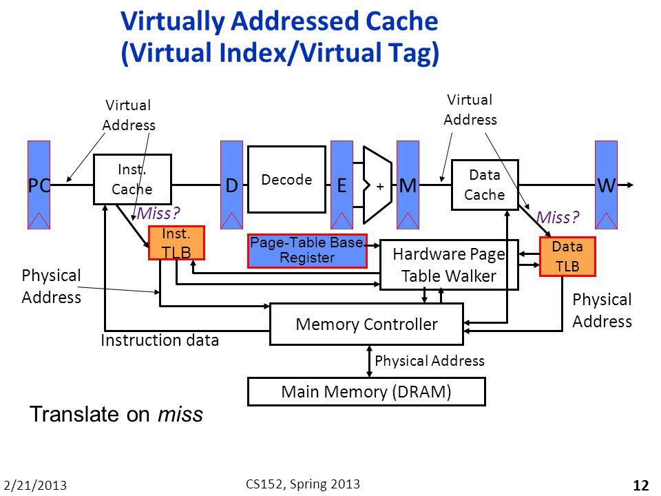 Virtually Addressed Cache (Virtual Index/Virtual Tag)