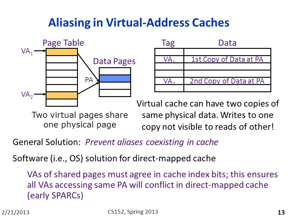 Aliasing in Virtual-Address Caches