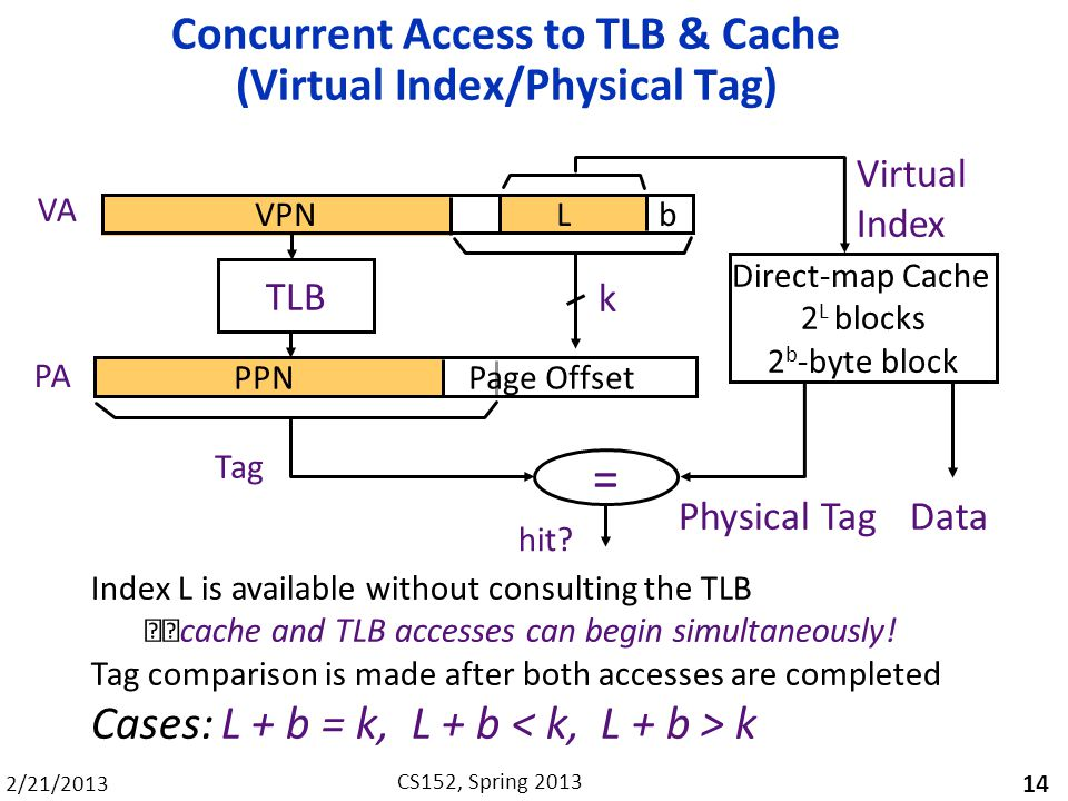 Concurrent Access to TLB & Cache (Virtual Index/Physical Tag)