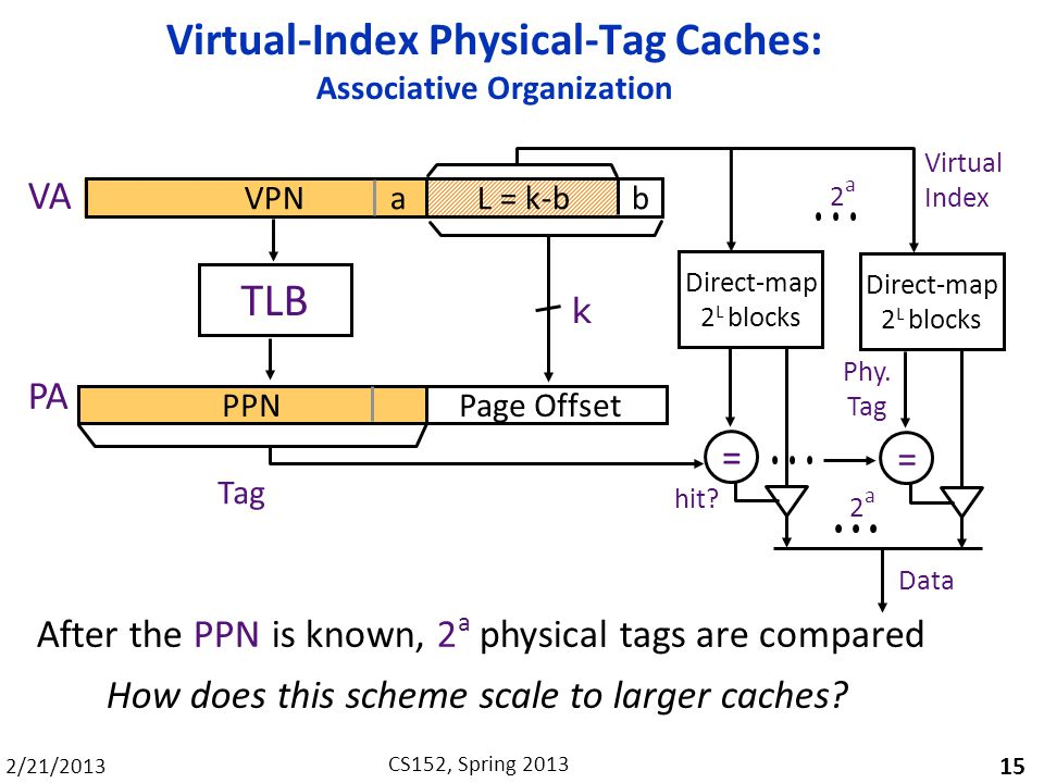 Virtual-Index Physical-Tag Caches: Associative Organization