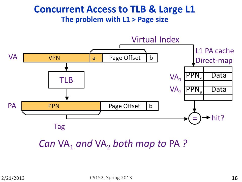 Concurrent Access to TLB & Large L1 The problem with L1 > Page size