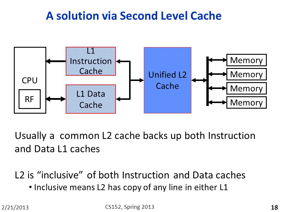 A solution via Second Level Cache