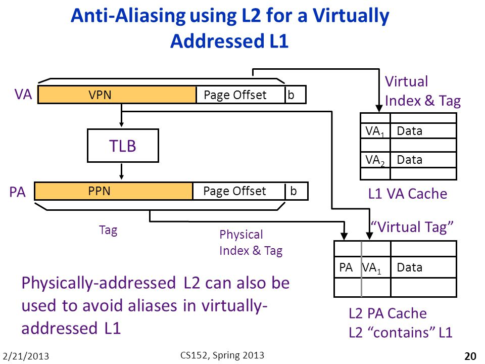 Anti-Aliasing using L2 for a Virtually Addressed L1