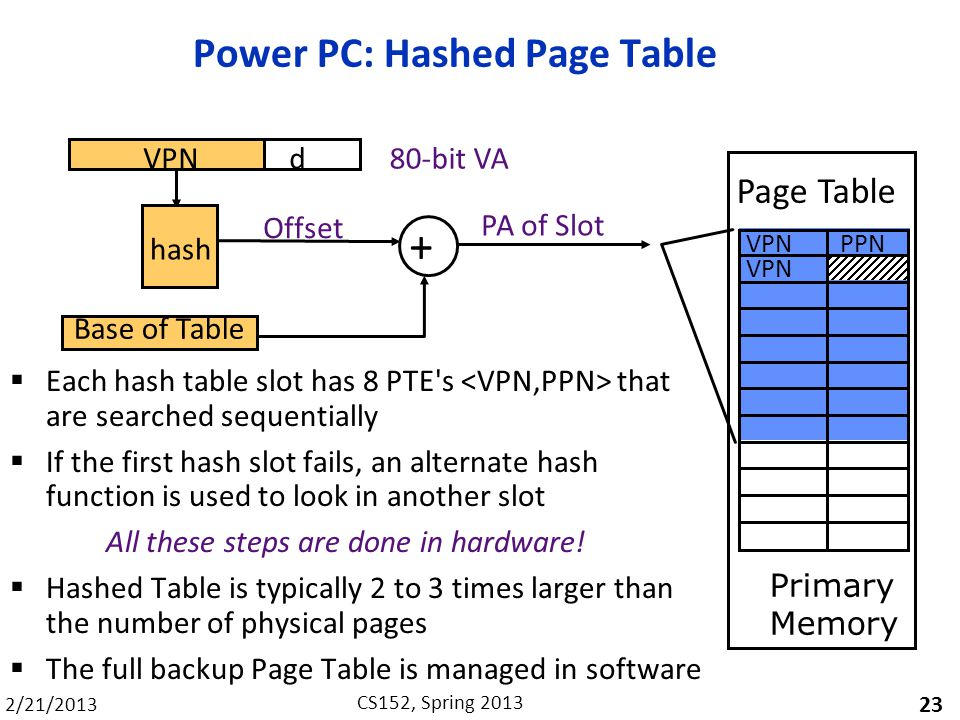 Power PC: Hashed Page Table