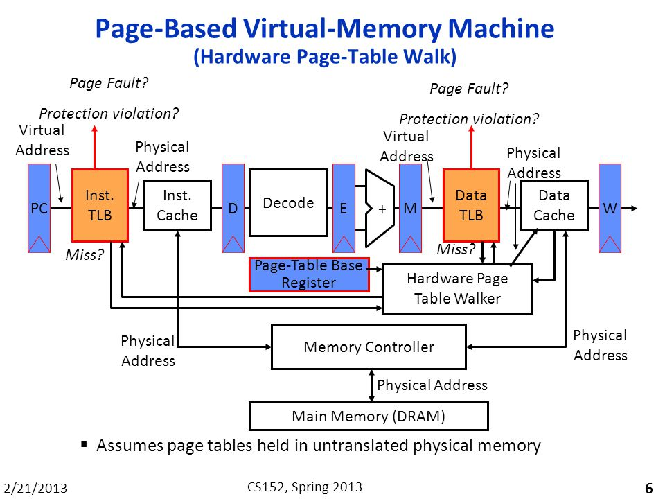 Page-Based Virtual-Memory Machine (Hardware Page-Table Walk)